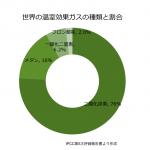 温室効果ガスの種類とその割合