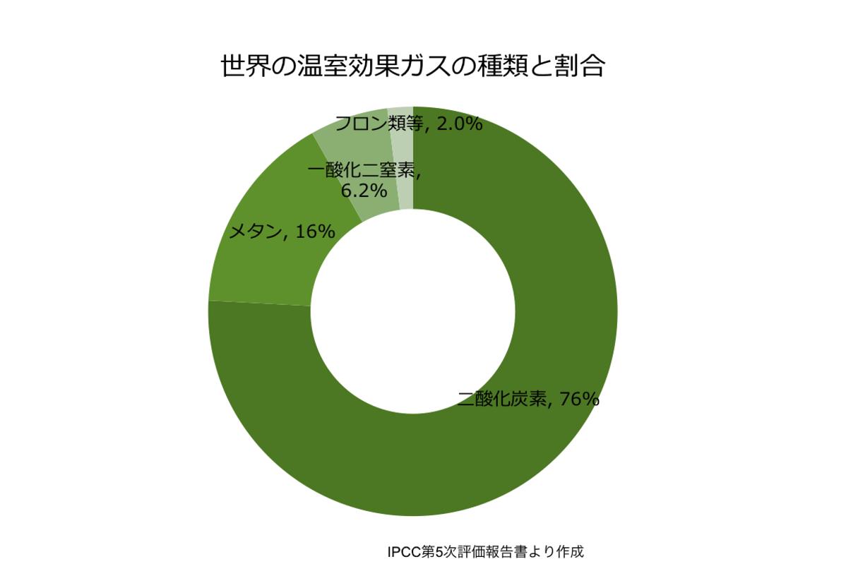 世界の温室効果ガスの種類と割合