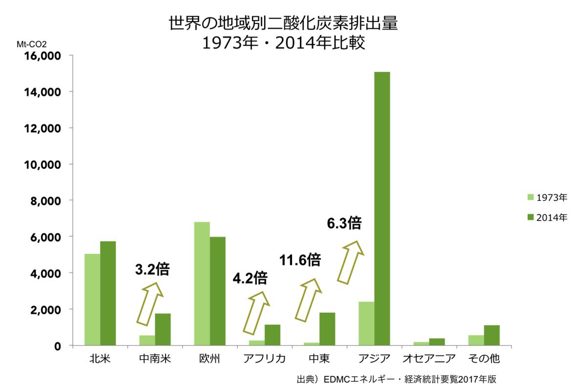 世界の地域別温室効果ガス排出量