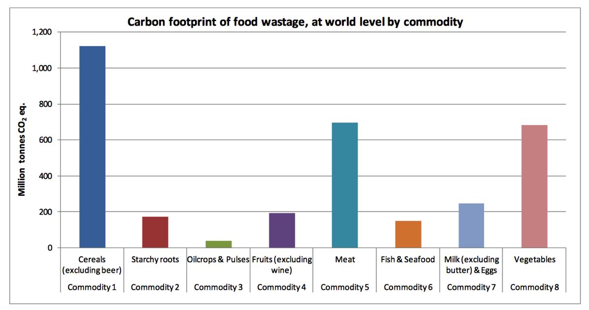 作物別温室効果ガス排出量