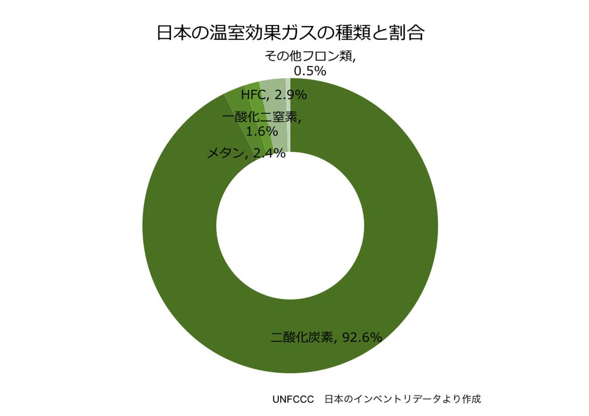 日本の温室効果ガスの種類と割合
