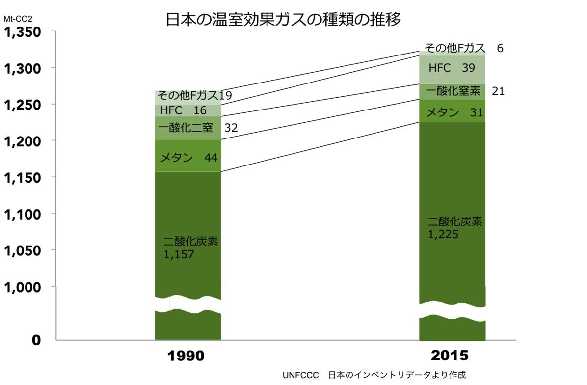 日本の温室効果ガスの種類の推移