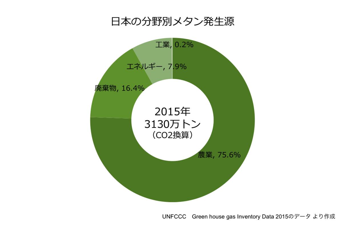 日本の分野別メタン発生源