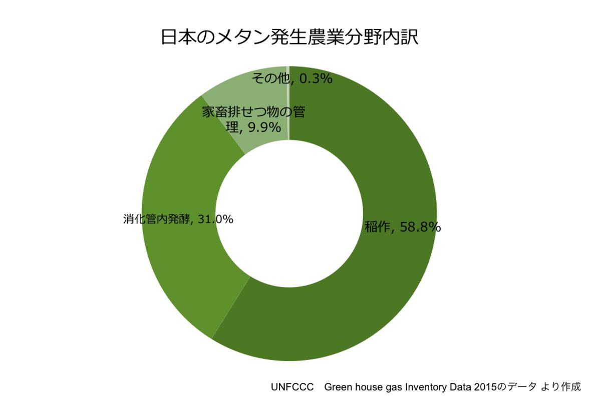 日本のメタン発生農業分野内訳