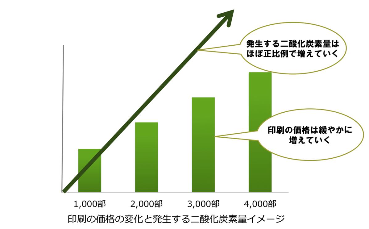 印刷の価格と二酸化炭素量