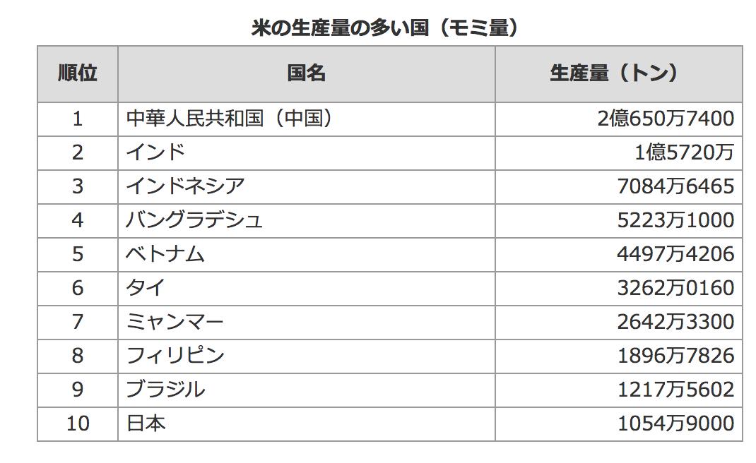 米の生産量の多い国