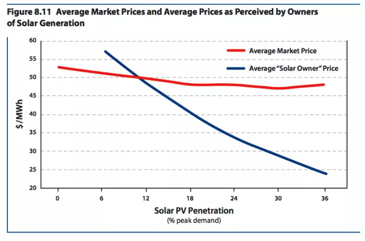 太陽光平均市場価格推移
