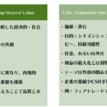 CSVとは?CSRとは何が違うのか