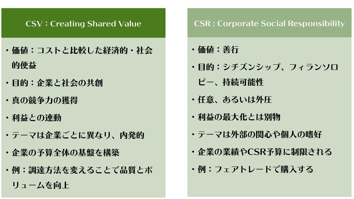 CSVとCSR