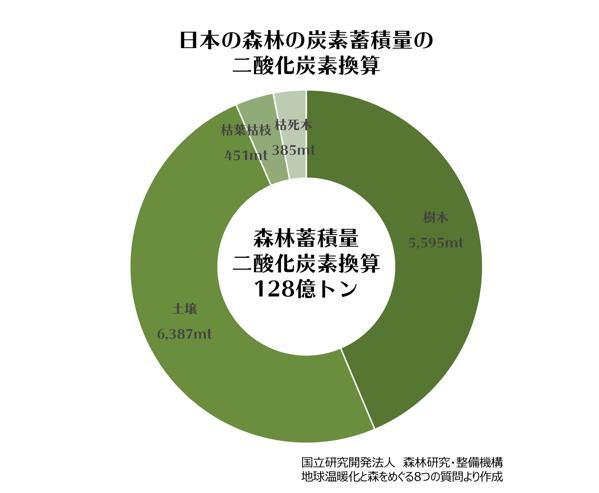 日本の森林炭素蓄積量