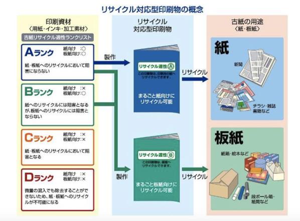 リサイクル対応型印刷物