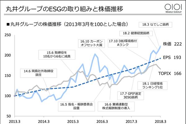 丸井グループESGと株価推移