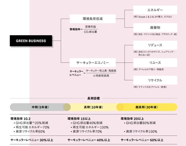 丸井共創サステナビリティレポートGreenbusiness