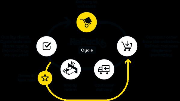 RePack Cycle V2